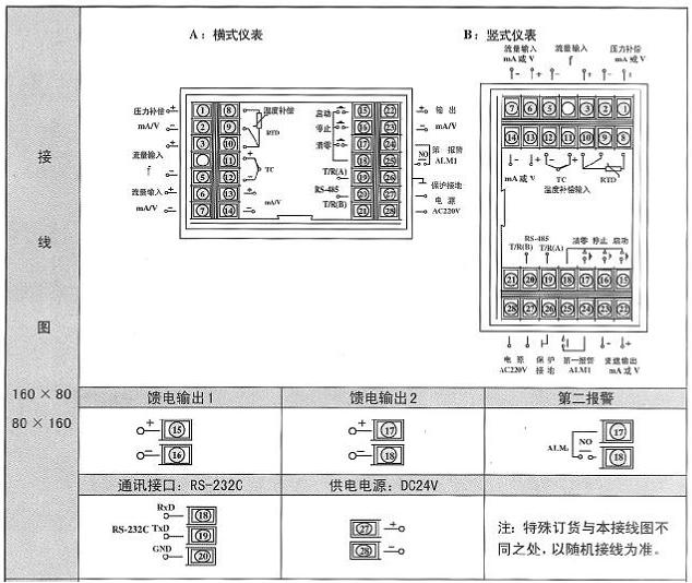 WP系列流量积算控制仪